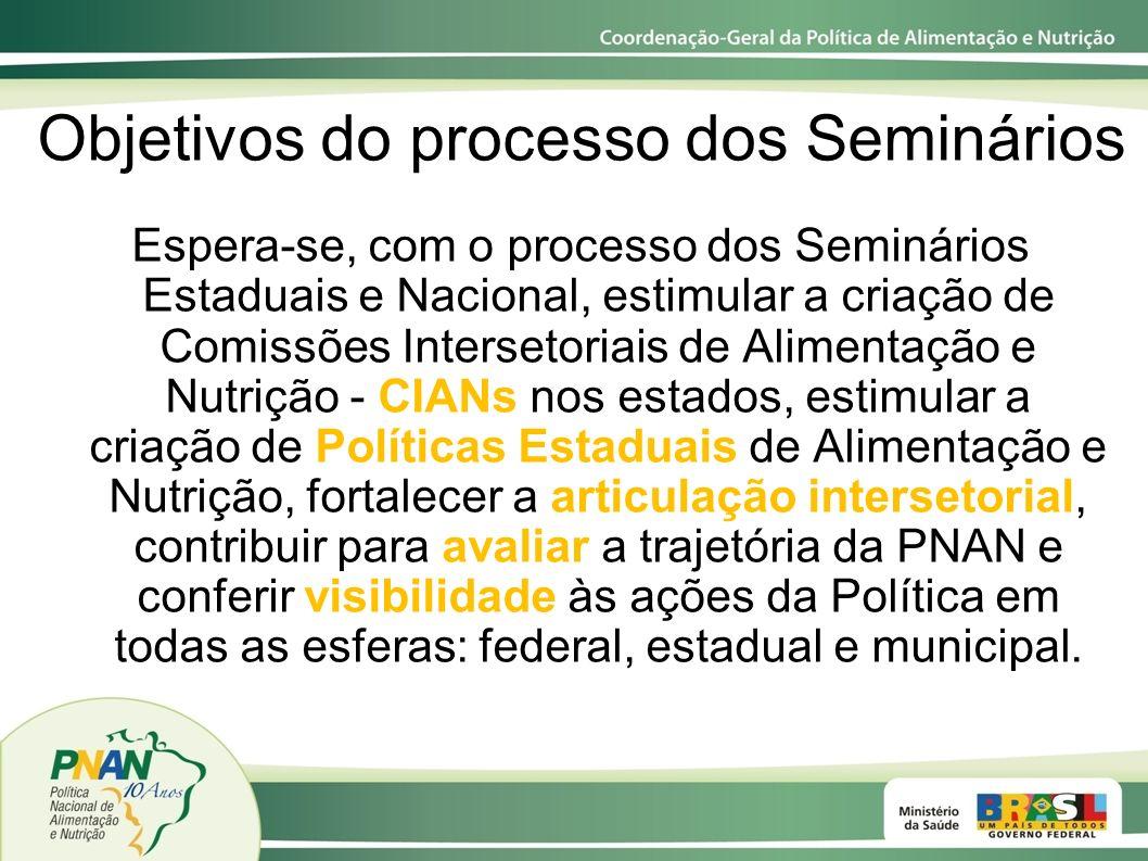 Objetivos do processo dos Seminários