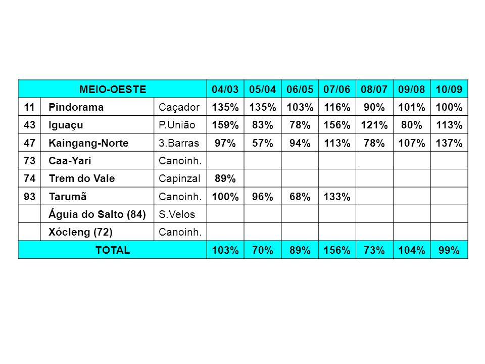 MEIO-OESTE 04/03. 05/04. 06/05. 07/06. 08/07. 09/08. 10/09. 11. Pindorama. Caçador. 135% 103%