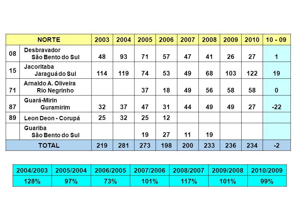 NORTE 2003. 2004. 2005. 2006. 2007. 2008. 2009. 2010. 10 - 09. 08. Desbravador. São Bento do Sul.