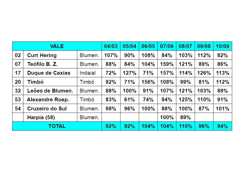 VALE 04/03. 05/04. 06/05. 07/06. 08/07. 09/08. 10/09. 02. Curt Hering. Blumen. 107% 90% 108%