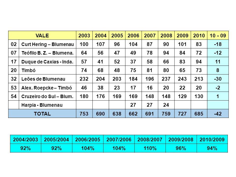 VALE 2003. 2004. 2005. 2006. 2007. 2008. 2009. 2010. 10 - 09. 02. Curt Hering – Blumenau.