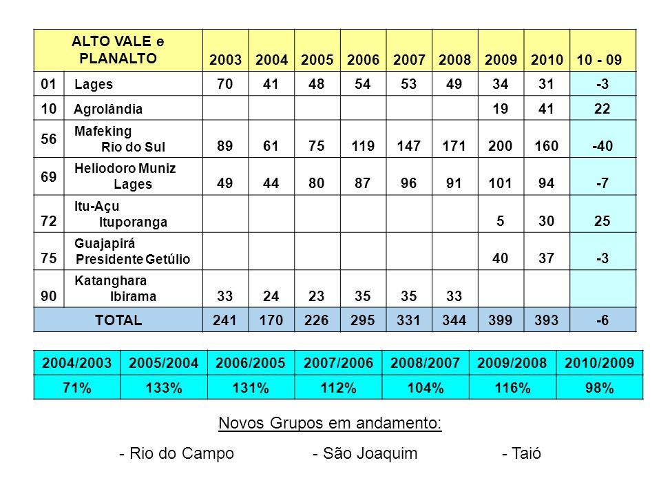 Novos Grupos em andamento: - Rio do Campo - São Joaquim - Taió