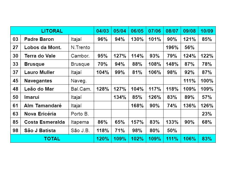 LITORAL 04/03. 05/04. 06/05. 07/06. 08/07. 09/08. 10/09. 03. Padre Baron. Itajaí. 96% 94%