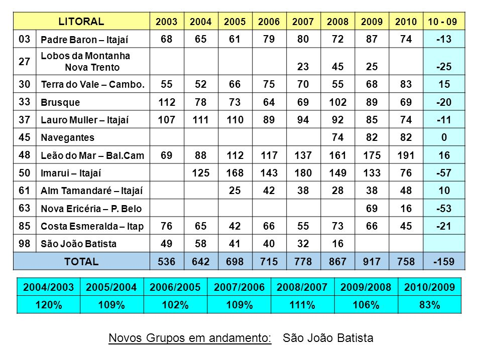 Novos Grupos em andamento: São João Batista
