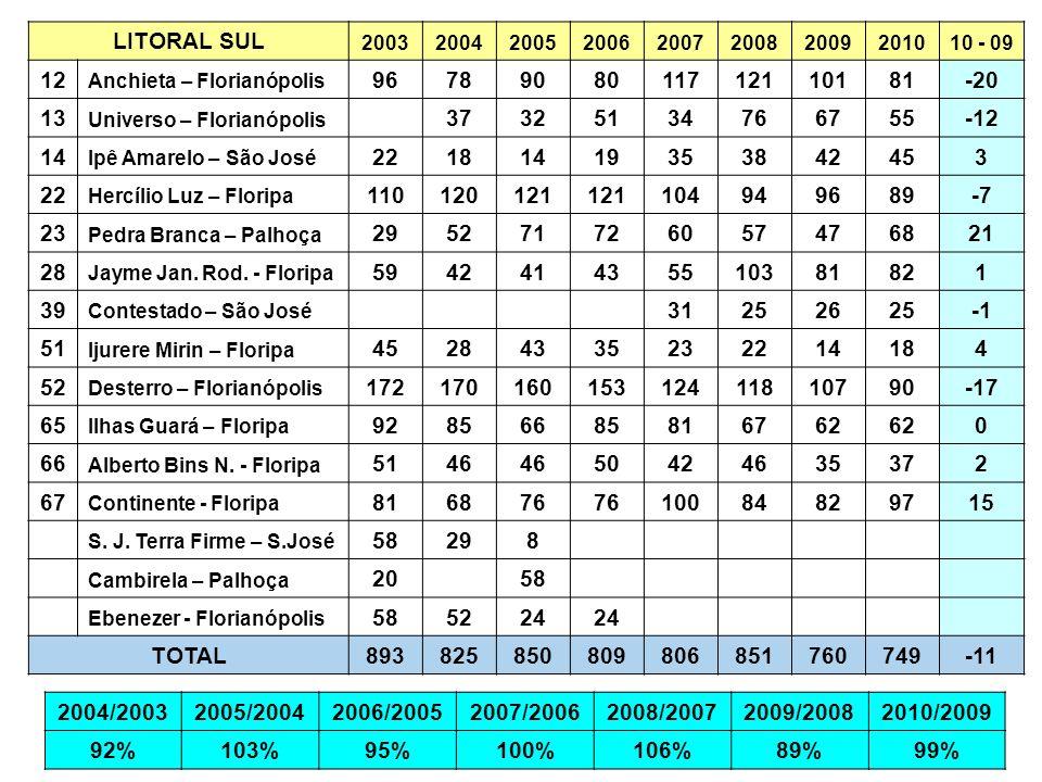 LITORAL SUL 2003. 2004. 2005. 2006. 2007. 2008. 2009. 2010. 10 - 09. 12. Anchieta – Florianópolis.