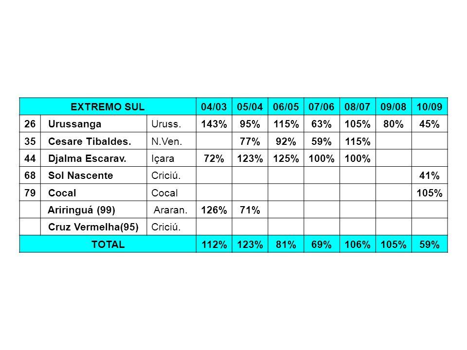 EXTREMO SUL 04/03. 05/04. 06/05. 07/06. 08/07. 09/08. 10/09. 26. Urussanga. Uruss. 143% 95%