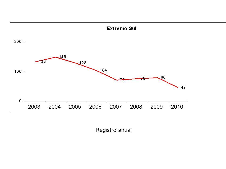 2003 2004 2005 2006 2007 2008 2009 2010 Registro anual