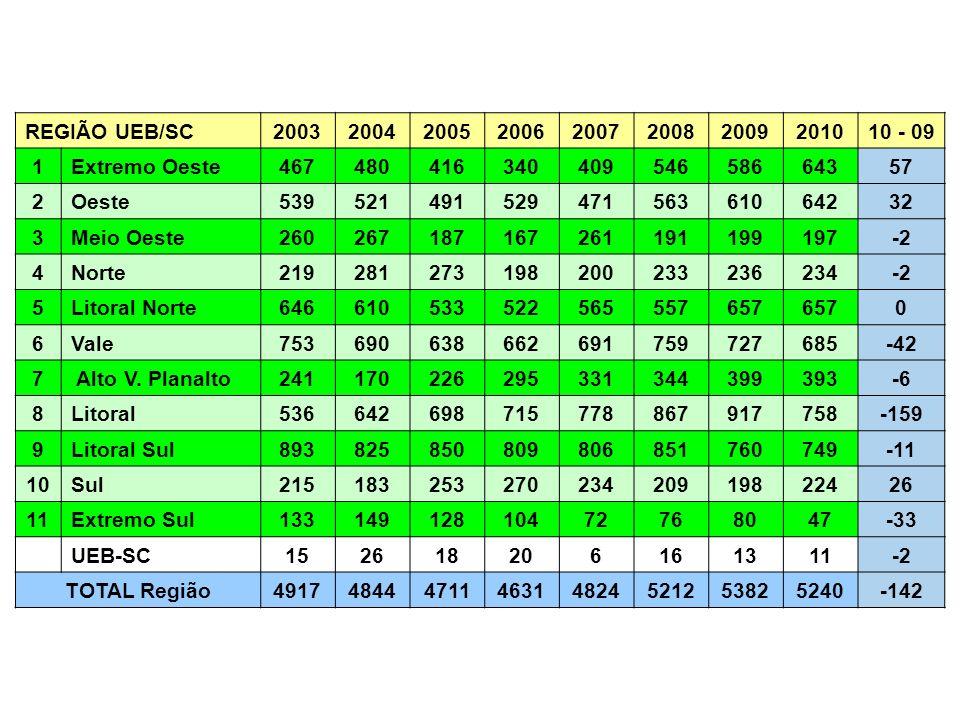 REGIÃO UEB/SC 2003. 2004. 2005. 2006. 2007. 2008. 2009. 2010. 10 - 09. 1. Extremo Oeste. 467.