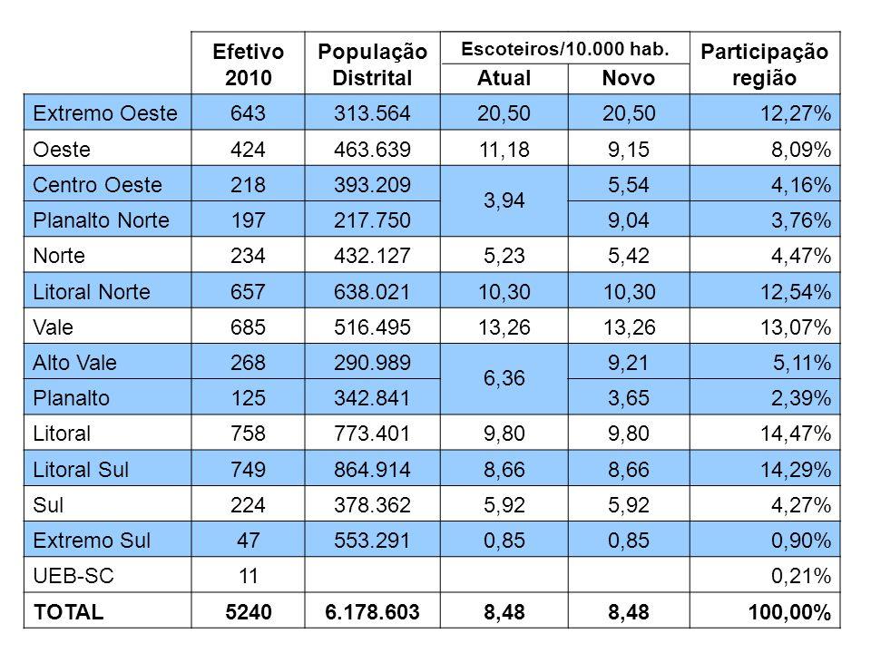Efetivo 2010 População Distrital Atual Novo Participação região