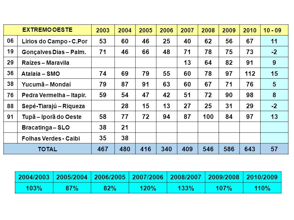 EXTREMO OESTE 2003. 2004. 2005. 2006. 2007. 2008. 2009. 2010. 10 - 09. 06. Lírios do Campo - C.Por.