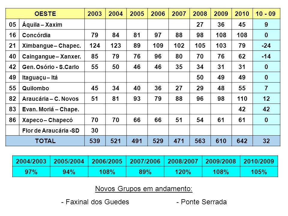 Novos Grupos em andamento: - Faxinal dos Guedes - Ponte Serrada