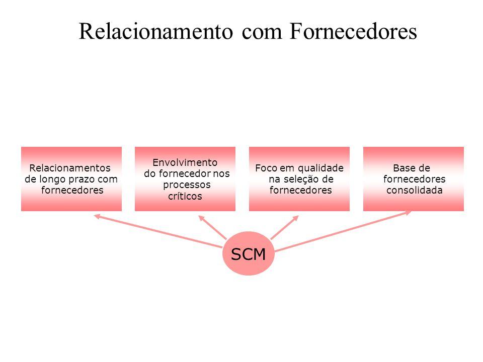 Relacionamento com Fornecedores