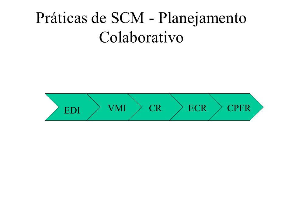 Práticas de SCM - Planejamento Colaborativo