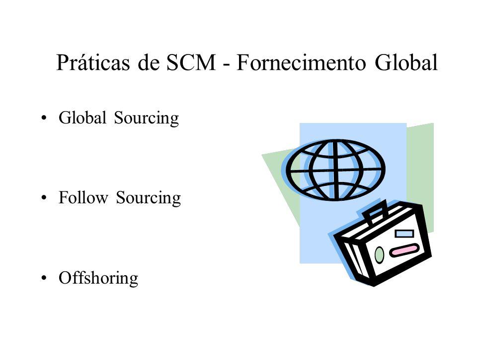 Práticas de SCM - Fornecimento Global