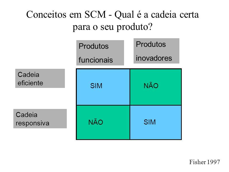 Conceitos em SCM - Qual é a cadeia certa para o seu produto