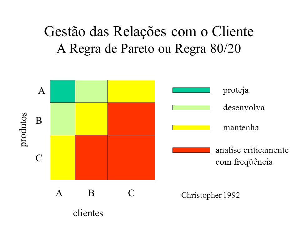 Gestão das Relações com o Cliente A Regra de Pareto ou Regra 80/20