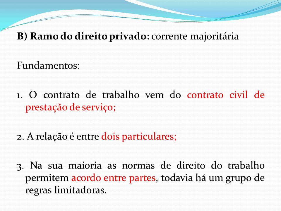 B) Ramo do direito privado: corrente majoritária Fundamentos: 1