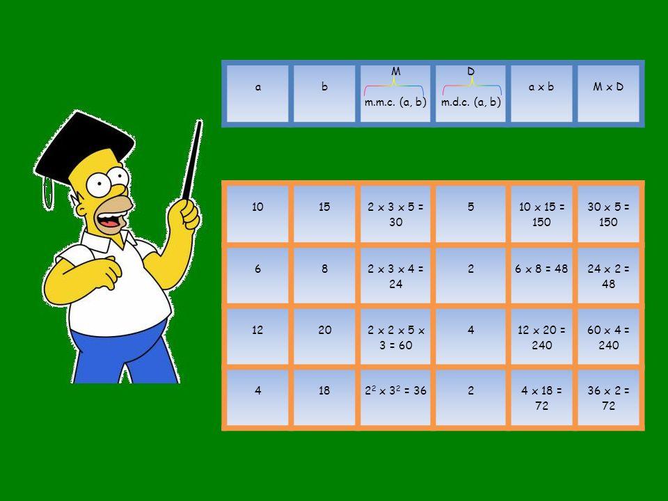 a b. M. m.m.c. (a, b) D. m.d.c. (a, b) a x b. M x D. 10. 15. 2 x 3 x 5 = 30. 5. 10 x 15 = 150.