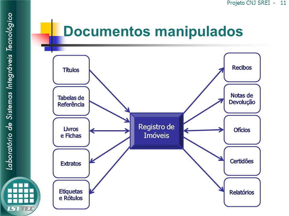 Documentos manipulados