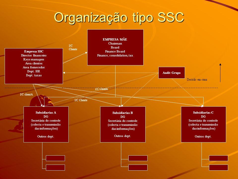 Organização tipo SSC EMPRESA MÃE Chairman Board Finance Board