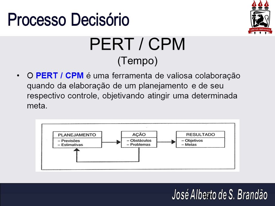 PERT / CPM (Tempo)