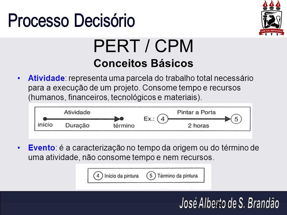PERT / CPM Conceitos Básicos