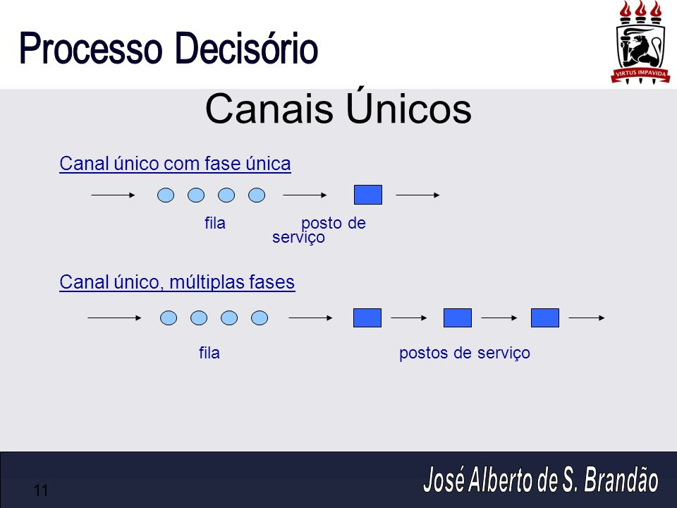 Canais Únicos Canal único com fase única Canal único, múltiplas fases