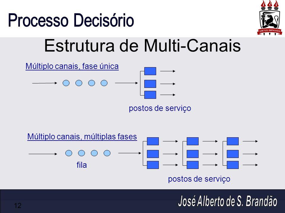 Estrutura de Multi-Canais