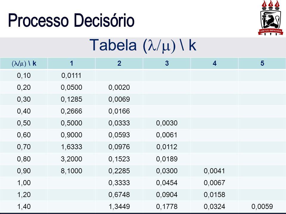 Tabela (/) \ k (/) \ k 1 2 3 4 5 0,10 0,0111 0,20 0,0500 0,0020