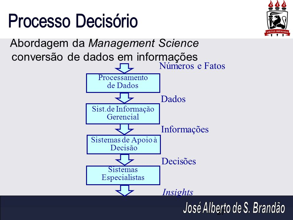 Abordagem da Management Science conversão de dados em informações