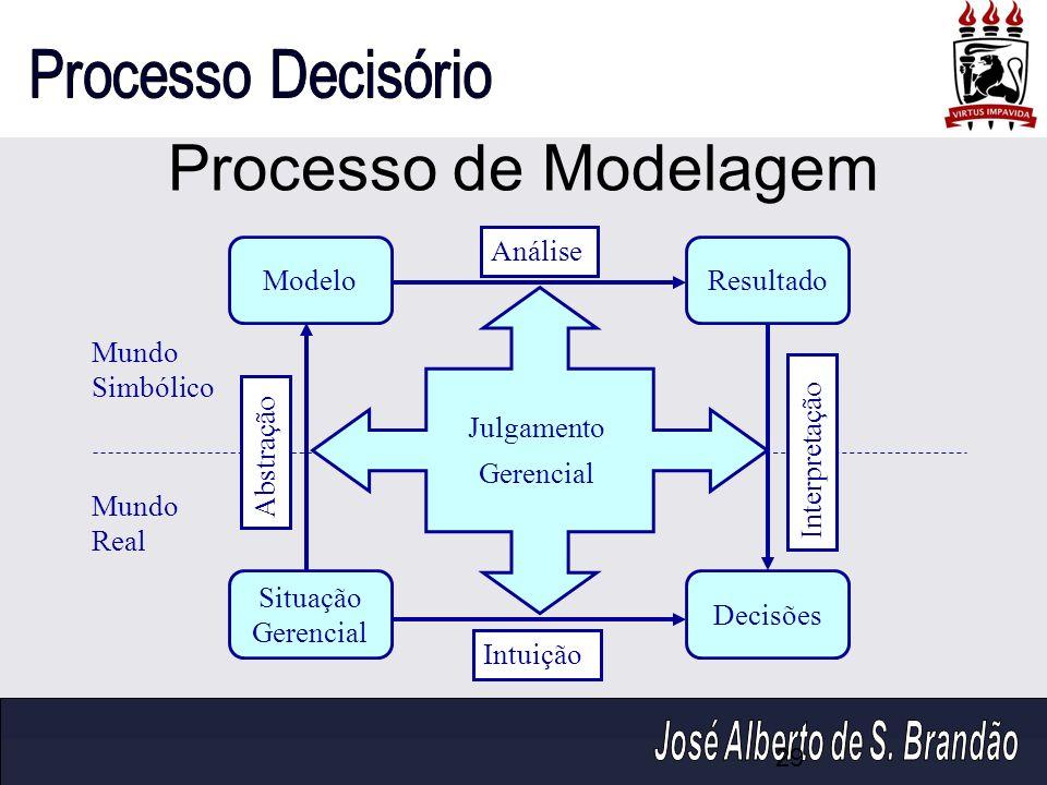 Processo de Modelagem Análise Modelo Resultado Mundo Simbólico