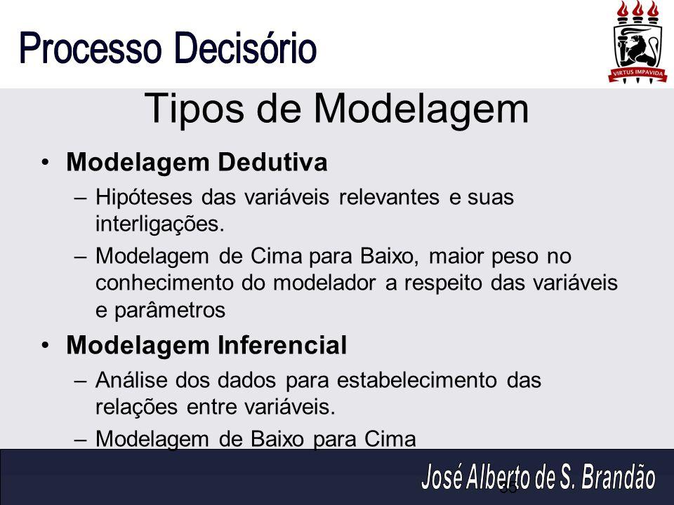 Tipos de Modelagem Modelagem Dedutiva Modelagem Inferencial