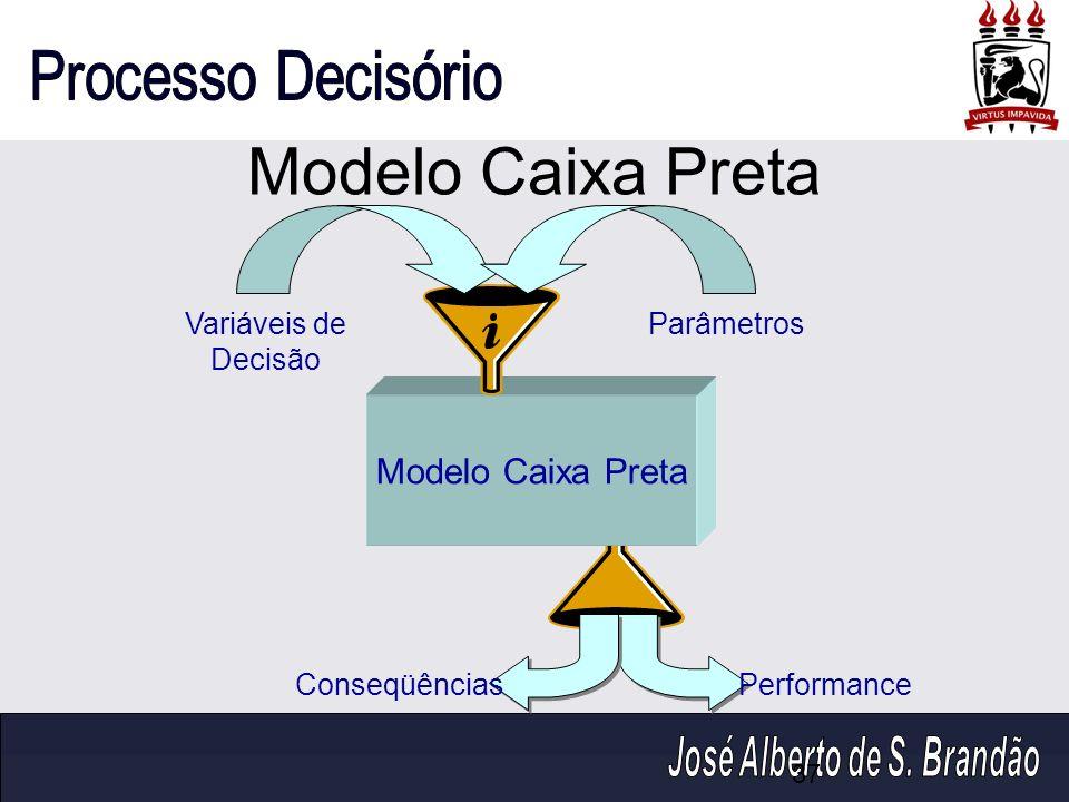 Modelo Caixa Preta Modelo Caixa Preta Variáveis de Decisão Parâmetros
