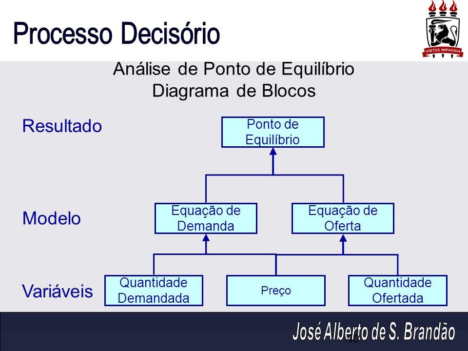 Análise de Ponto de Equilíbrio Diagrama de Blocos