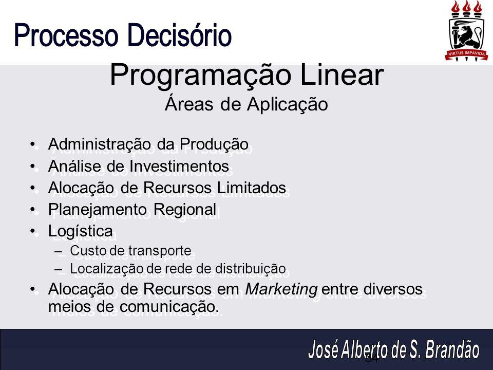 Programação Linear Áreas de Aplicação