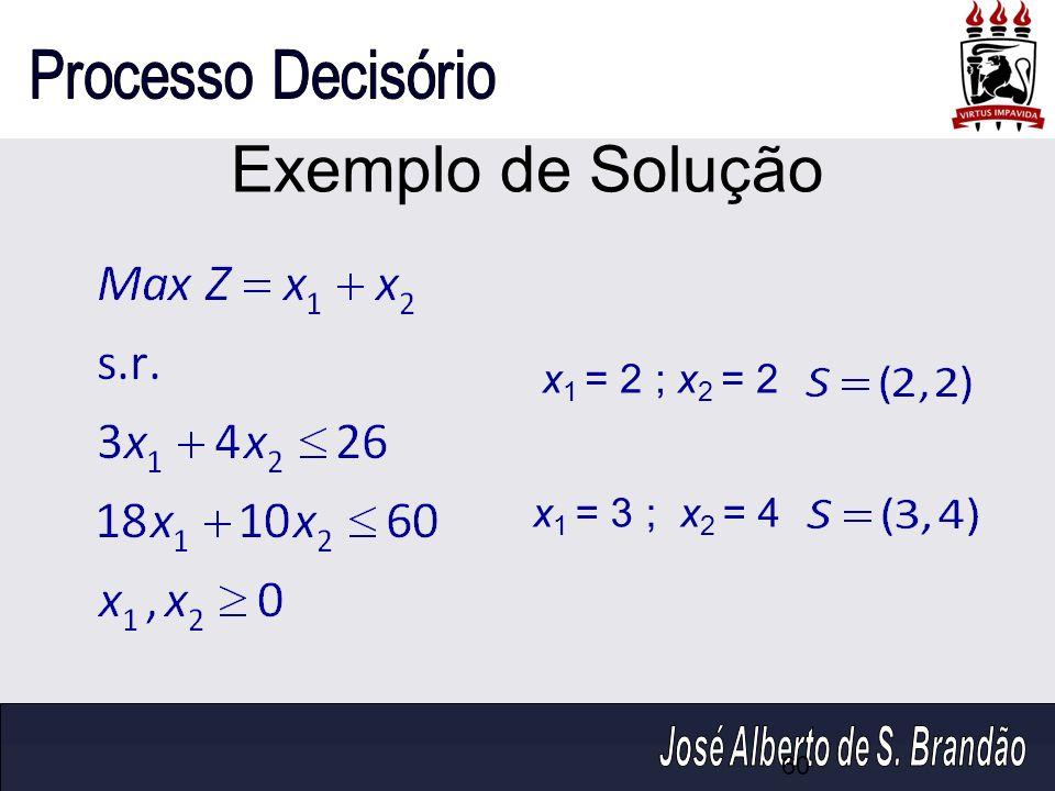Exemplo de Solução x1 = 2 ; x2 = 2 x1 = 3 ; x2 = 4