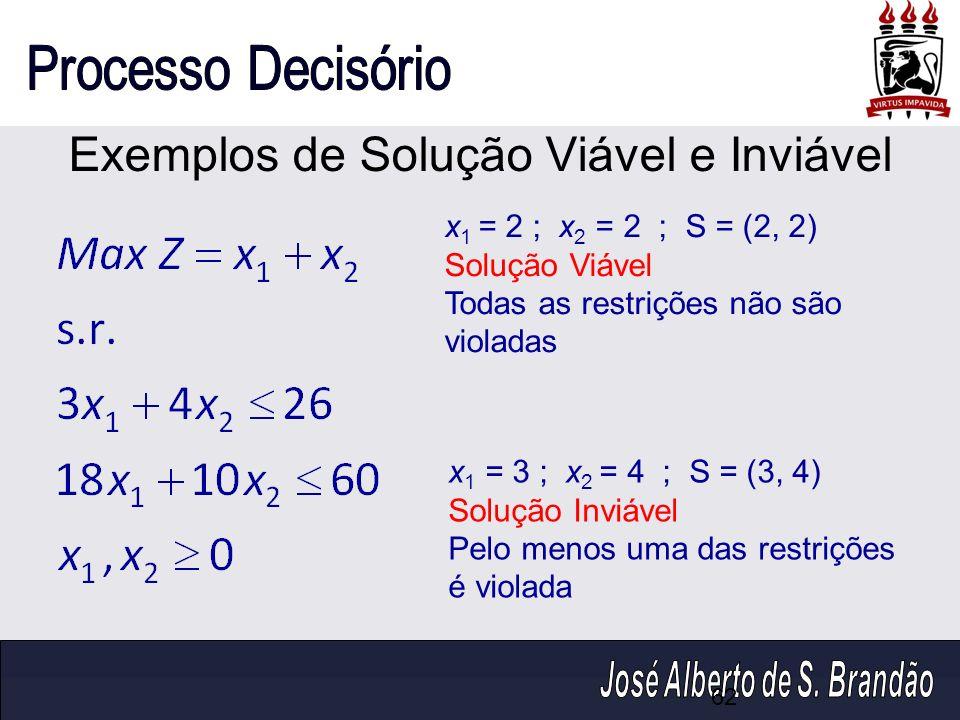 Exemplos de Solução Viável e Inviável