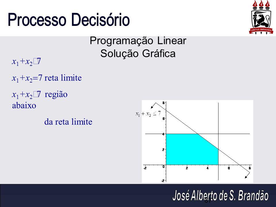 Programação Linear Solução Gráfica