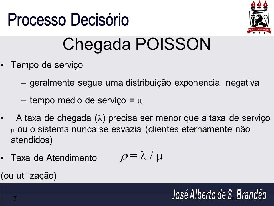 Chegada POISSON  =  /  Tempo de serviço