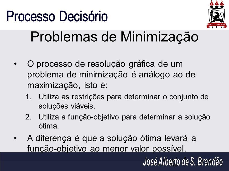 Problemas de Minimização