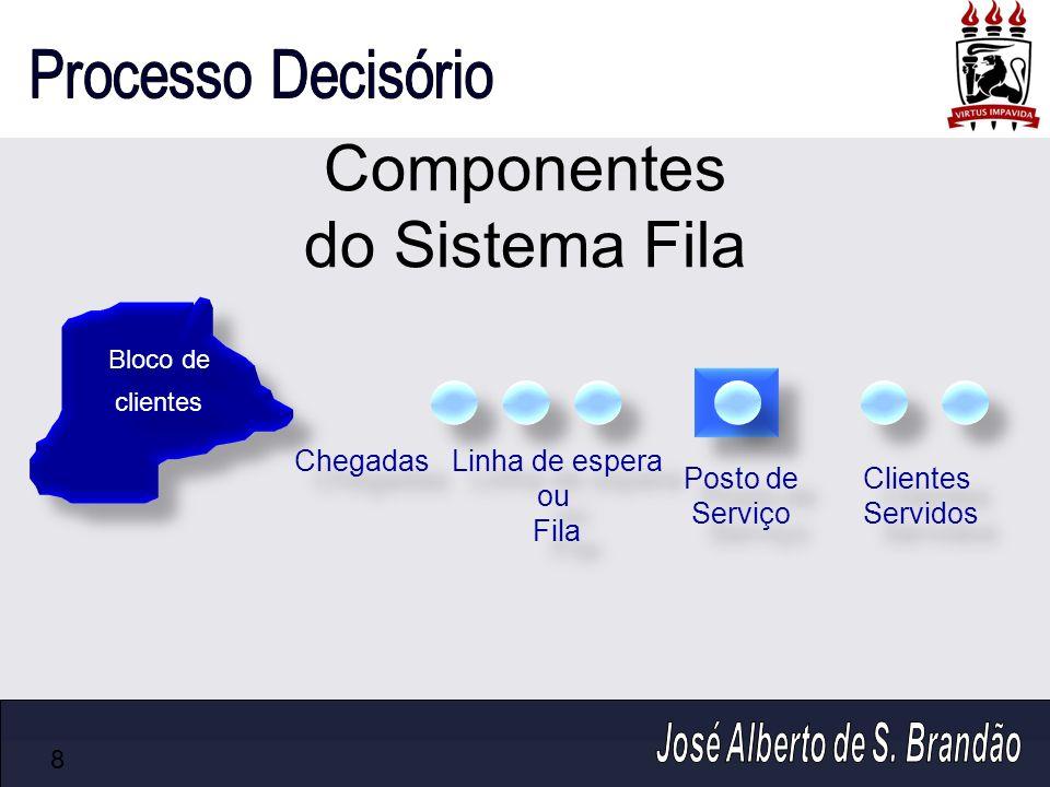Componentes do Sistema Fila