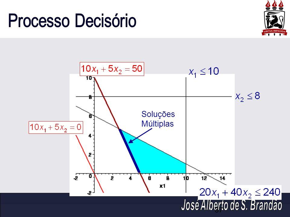 Soluções Múltiplas Observação: Uma observação sobre o gráfico