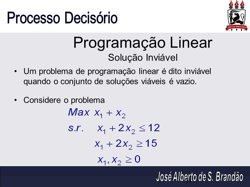 Programação Linear Solução Inviável