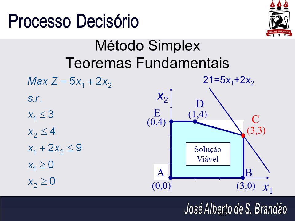 Método Simplex Teoremas Fundamentais