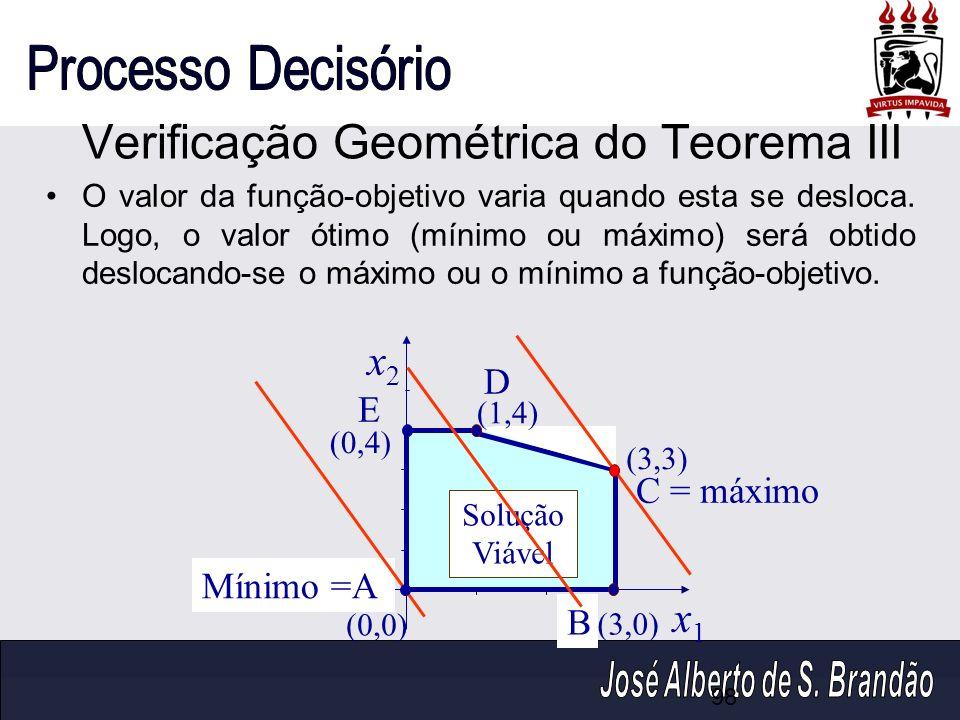Verificação Geométrica do Teorema III