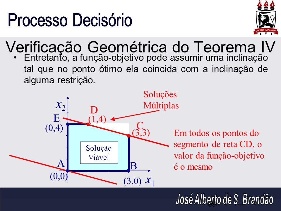 Verificação Geométrica do Teorema IV