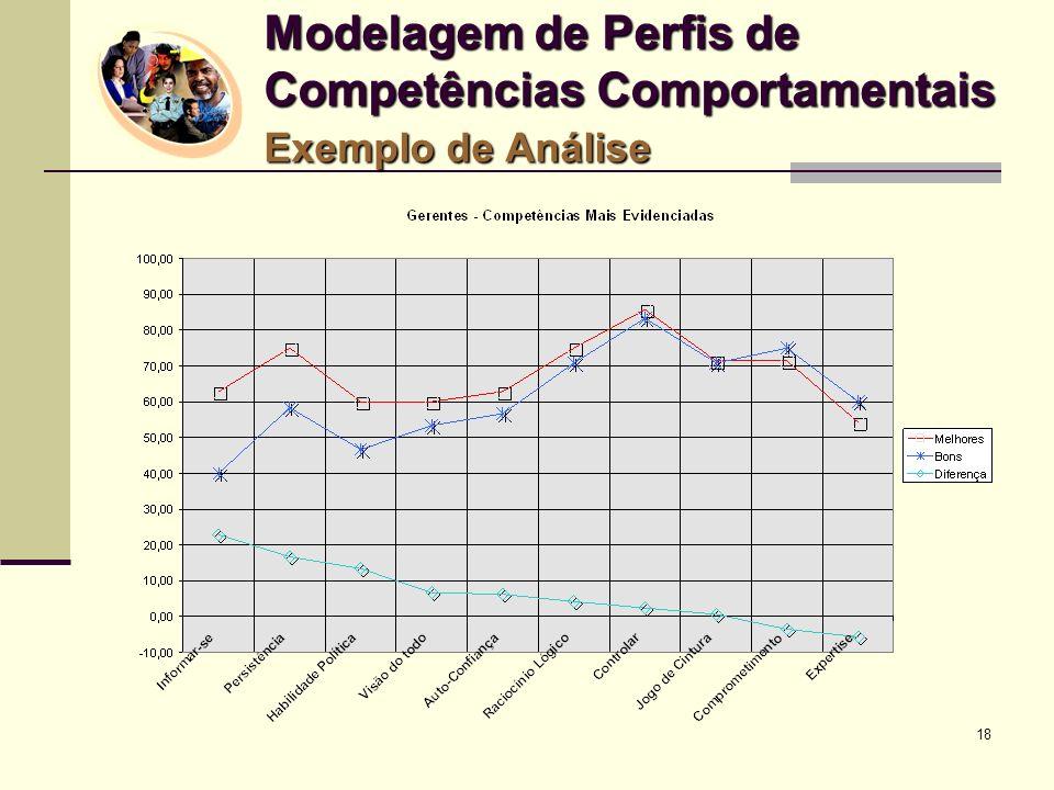 Modelagem de Perfis de Competências Comportamentais Exemplo de Análise