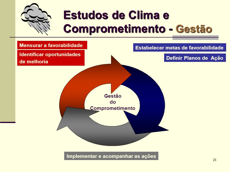 Estudos de Clima e Comprometimento - Gestão