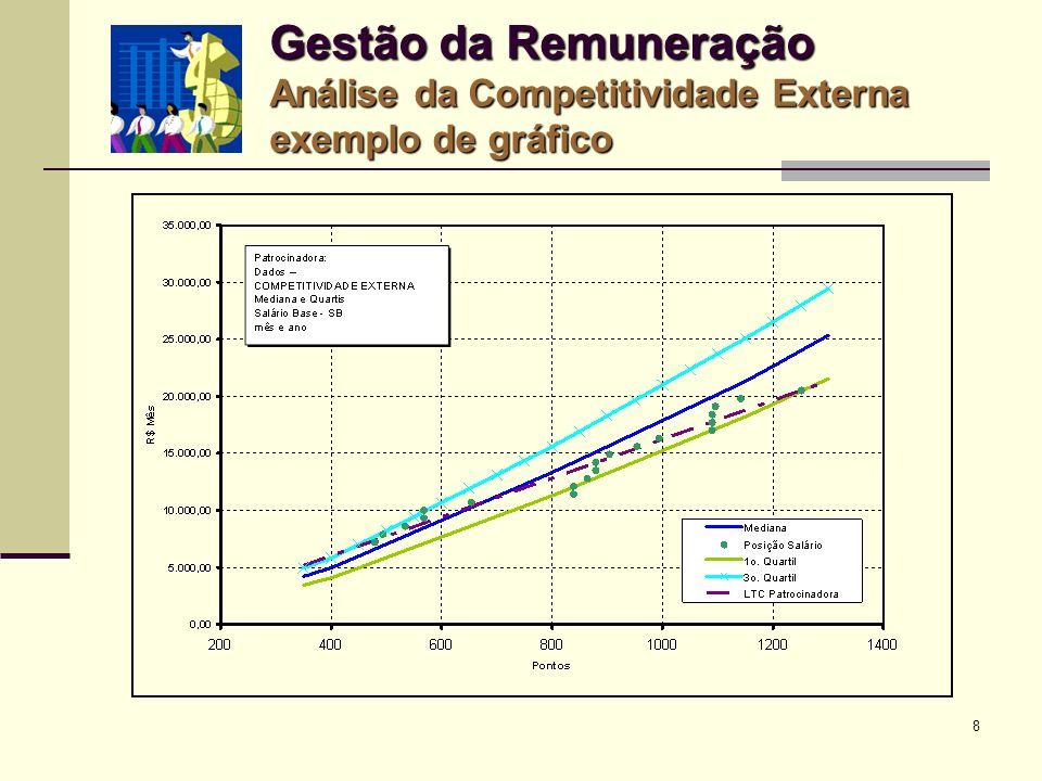Gestão da Remuneração Análise da Competitividade Externa exemplo de gráfico