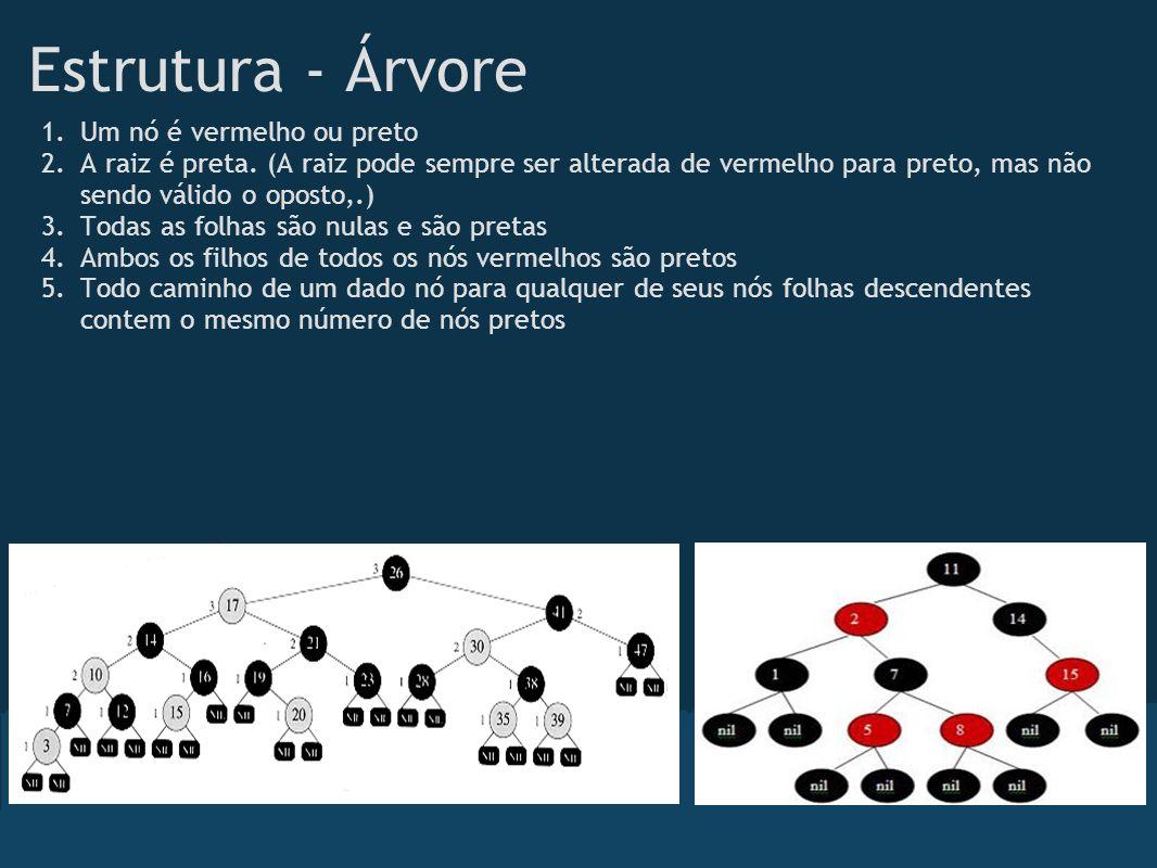 Estrutura - Árvore Um nó é vermelho ou preto